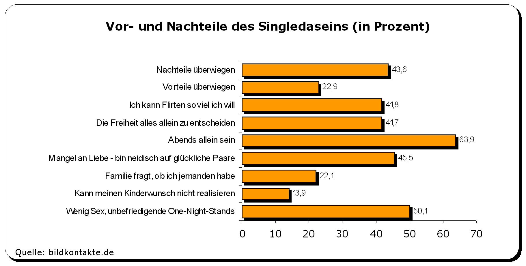 Single frauen statistik