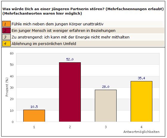 bildkontakte at kosten Fulda