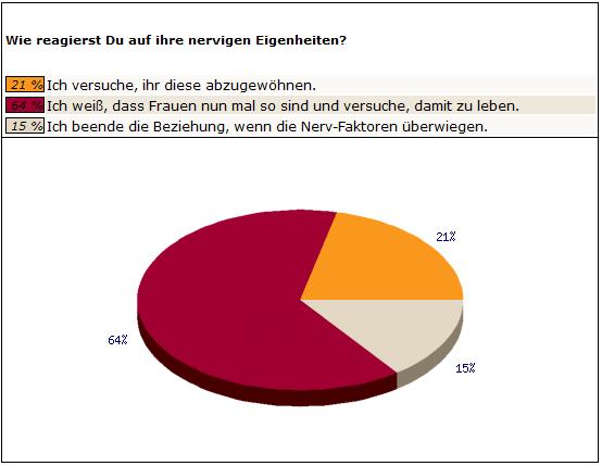 top 10 singlebörsen Konstanz