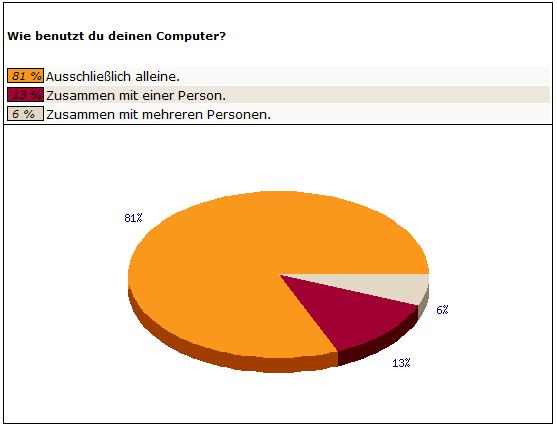 www bildkontakte de Emsdetten