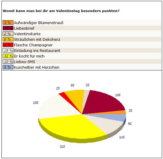 singlebörsen online Wilhelmshaven